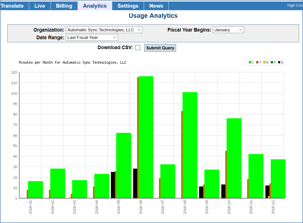 Image of Usage Analytics page
